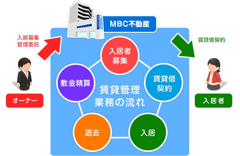 賃貸管理業務について-フロー図